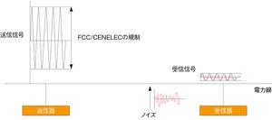 図1 PLCの通信プロセス