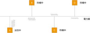 図4 異なるメーカーのPLCノードの共存
