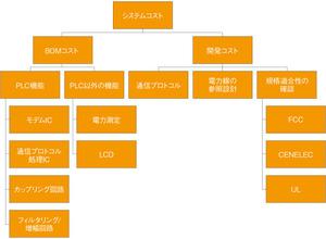 図5 PLC機器のシステムコスト