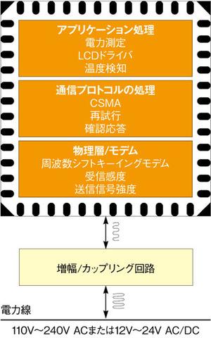 図6 多数の機能を備えるICを利用した場合のシステム構成