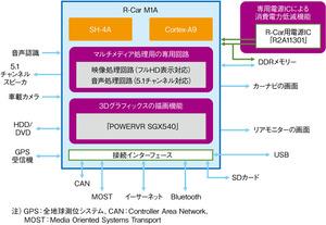 図1「R-CarM1A」の機能イメージ