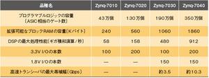 表1 各品種におけるプログラマブルロジック部の容量/機能