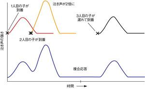 図1インパルスの重ね合わせ
