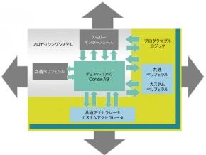 図1「Zynq-7000ファミリ」の回路構成