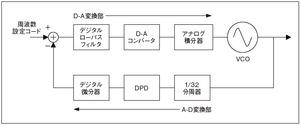 図5周波数シンセサイザICの回路構成(提供:東芝)