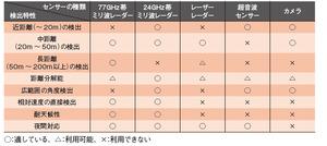 表1各種車両周辺監視センサーの検出特性(古河電工の資料を基に本誌が作成)