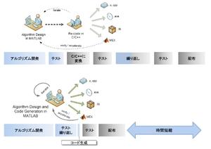 図1 「MATLAB Coder」による開発の効率化