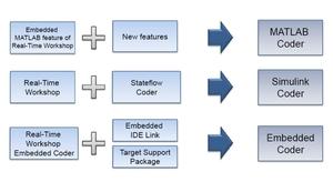 図2 Cコード生成関連オプション製品群の統合イメージ