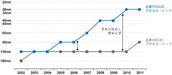 図1:ASICとFPGAのプロセス技術のギャップ