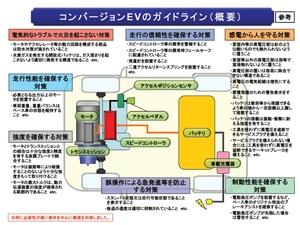 図1 EVコンバージョンガイドラインの概要