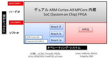 図1:アルテラ製FPGAでサポートされるプロセッサおよびOS製品