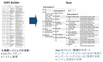 図2:Qsysがサポートする階層構造設計の一例