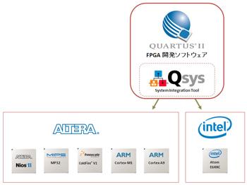 図4:Qsysによるマルチ・アーキテクチャ・サポート