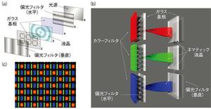 図1 LCDの構造