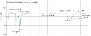 図4 TDR計測器による測定