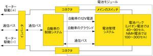 図1 電動自動車の電池管理システム