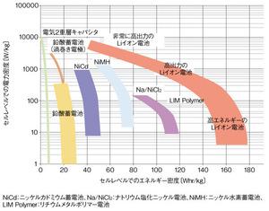 図C 各種蓄電デバイスの特性