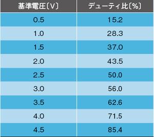 表1 基準電圧とデューティ比の関係