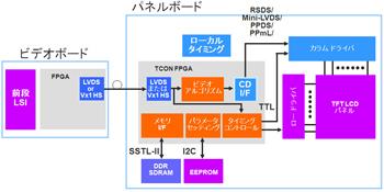 図1:フラットパネル・ディスプレイ・ブロック図の一例