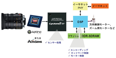 図1:コプロセッサの役割を果たすFPGA