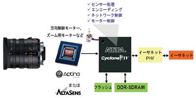 図2:SoCとして使用したFPGA