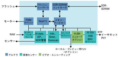 図3:SoC FPGAのブロック図