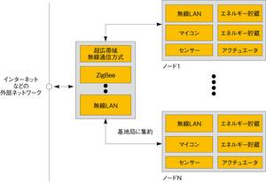 図Aセンサーネットワークの構成図