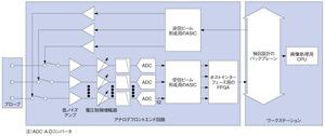 図1 10年前の超音波撮像装置の機能ブロック図