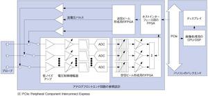 図2 最新の超音波撮像装置の機能ブロック図