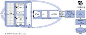 図3 既存のCT装置の機能ブロック図