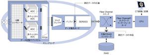 図4 最新のCT装置の機能ブロック図