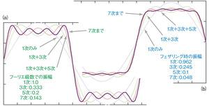 図1 方形波の高調波級数による表現