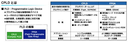 図1:CPLDとFPGAの違い