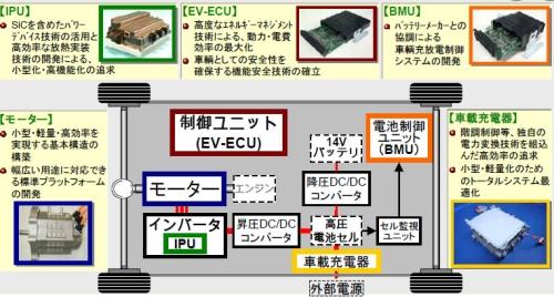 図1 EV/HEV向けユニットのイメージ