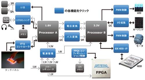図1:CPLDで実現できる機能