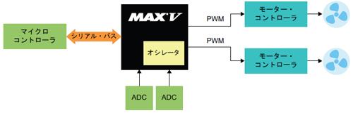 図2:MCUとMAX Vをシリアル・バスで接続し、I/Oを拡張した事例