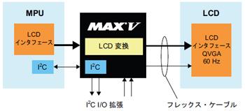図3:MAX Vを使ったカスタマイズ可能なLCDコントローラ・インタフェース