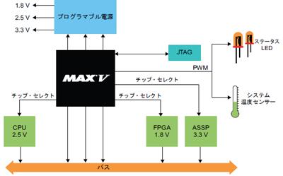 図4:MAX Vを使った多電圧システムの電源管理の一例