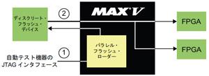 図5:MAX Vを用いたFPGAのコンフィギュレーション管理とフラッシュ・コントローラ