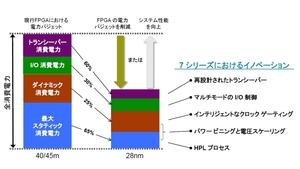 図1 Xilinx社のFPGA製品の消費電力比較