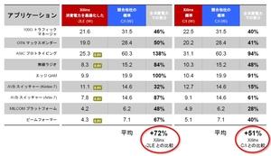 表1 Altera社製品との消費電力の比較結果