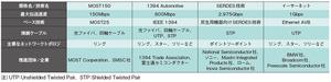 表1各車載情報系ネットワークの特徴