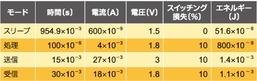 表4 アルカリ電池を用いる場合のエネルギー