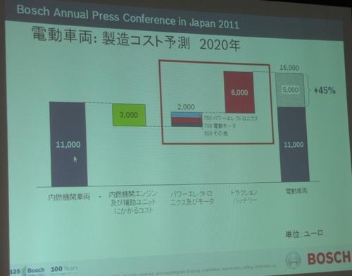 図3 2020年におけるEVの製造コスト