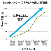 図1:Stratixシリーズの最大集積度の推移