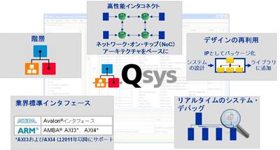 図1:生産性向上をもたらすQsysの機能