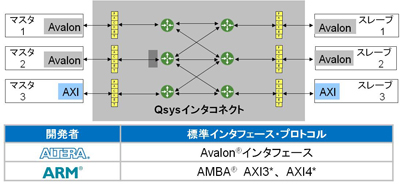 図2:業界標準インタフェース