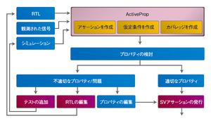 図1 「ActiveProp」を用いた検証プロセス