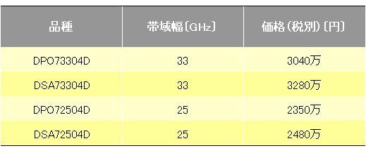 図2 「DPO/DSA70000D」シリーズの販売価格画像