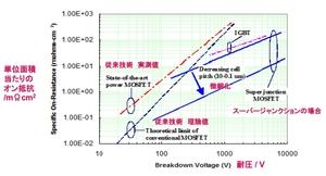 図3 微細化によるオン抵抗の低減(提供:ICEMOS TECHNOLOGY)